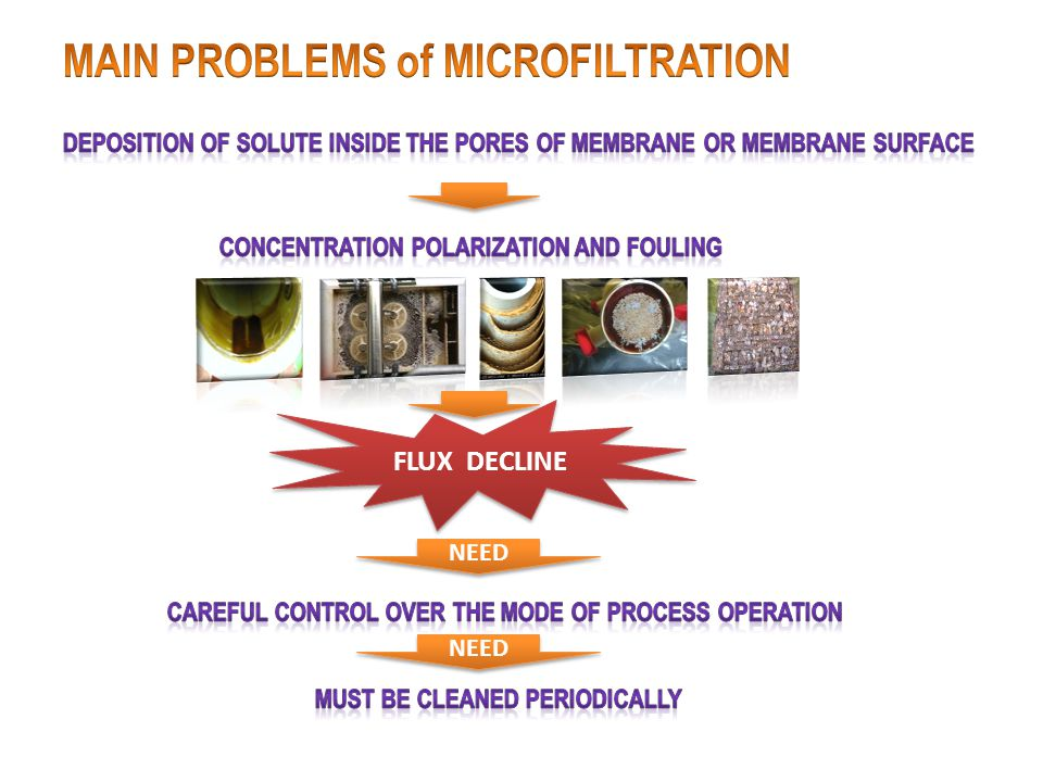 MAIN PROBLEMS of MICROFILTRATION