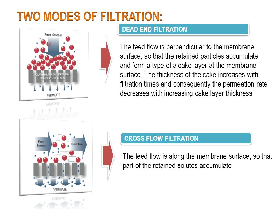 TWO MODES OF FILTRATION: