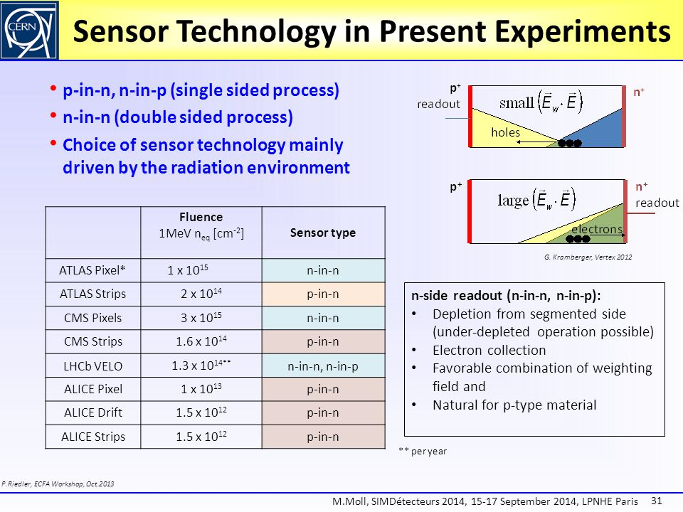 Sensor Technology in Present Experiments