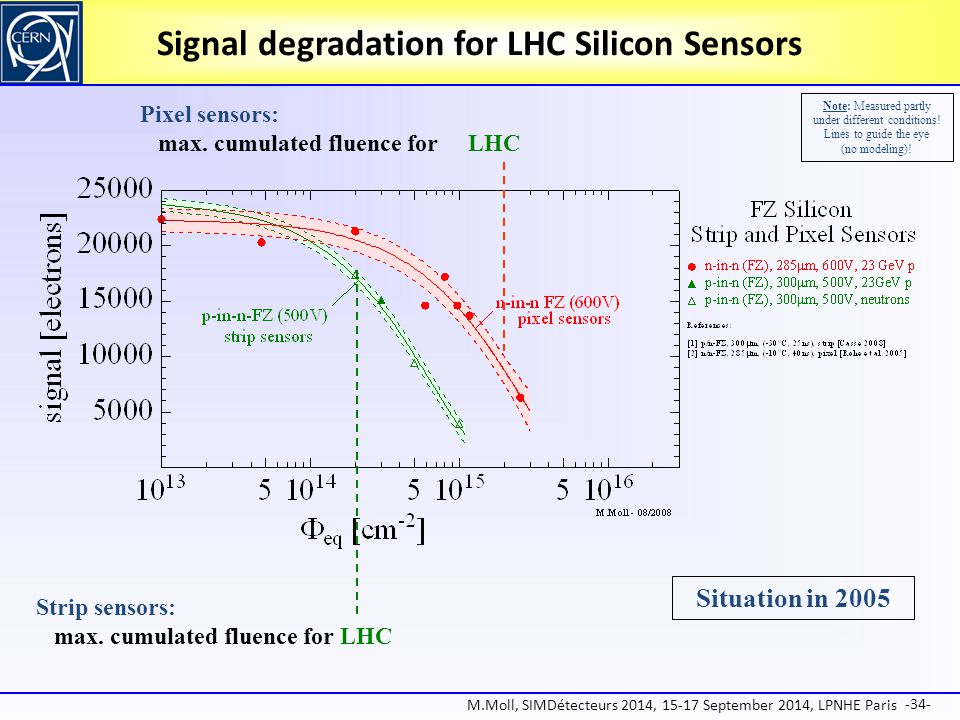 Signal degradation for LHC Silicon Sensors