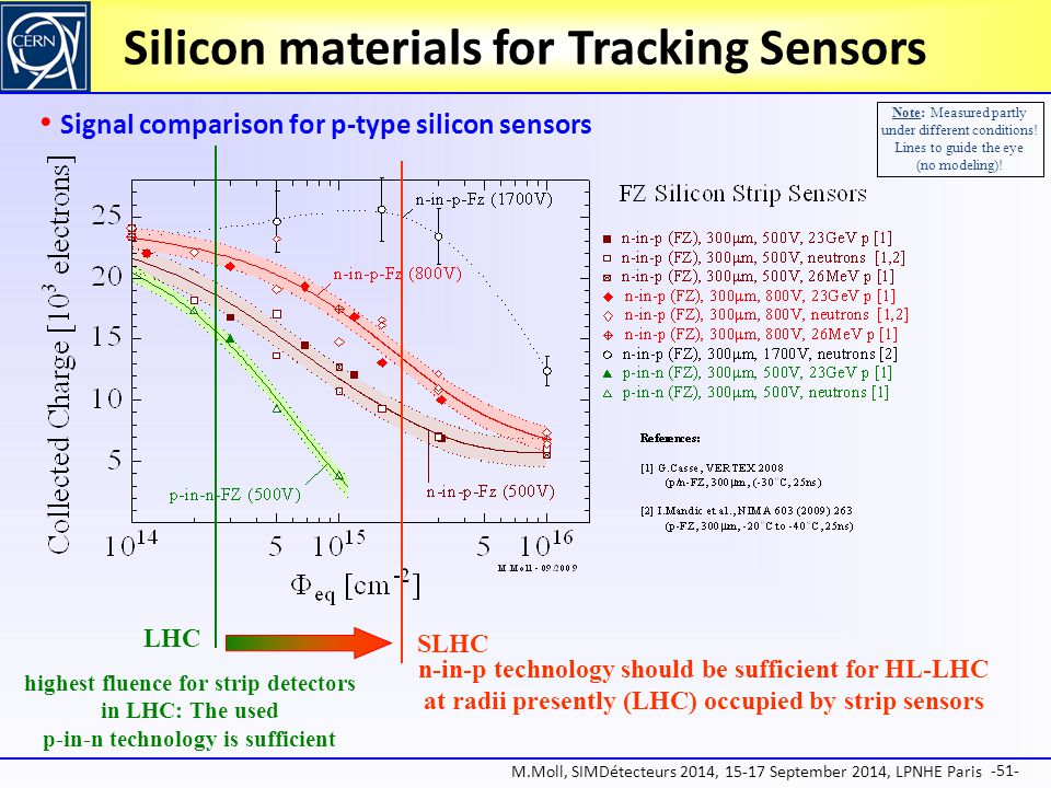 Silicon materials for Tracking Sensors