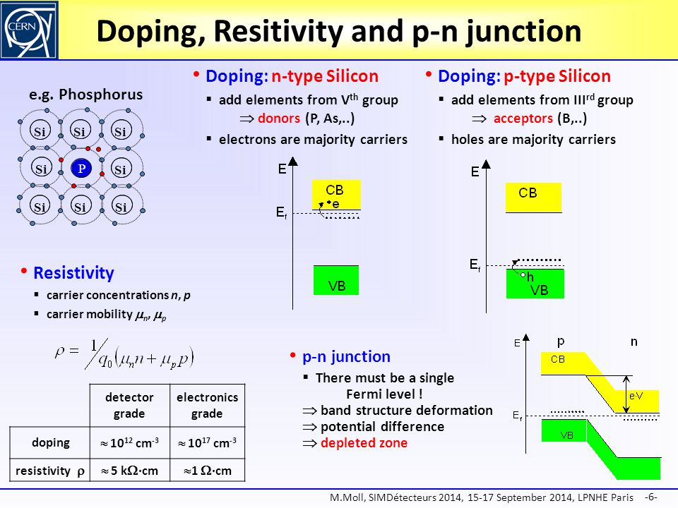 Doping, Resitivity and p-n junction