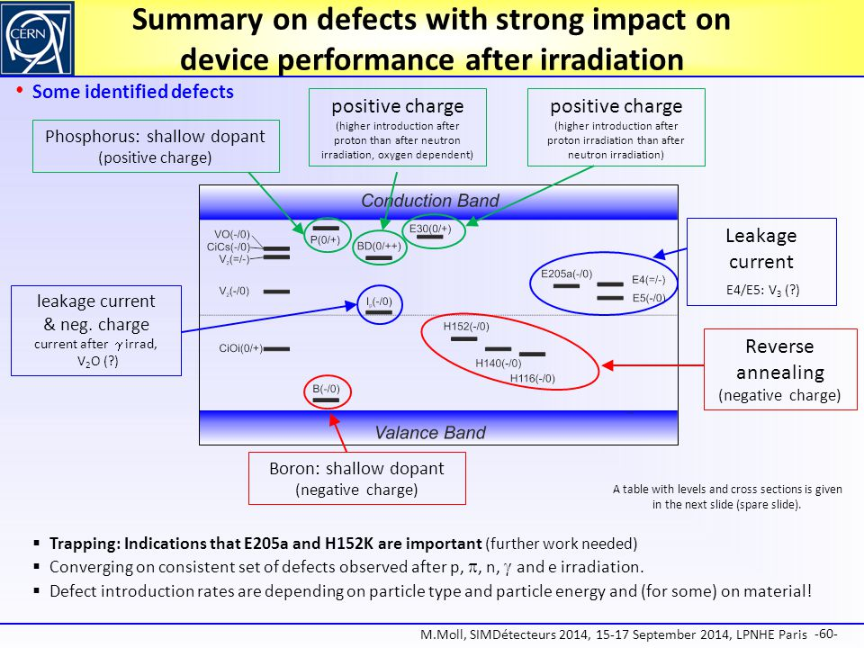 Summary on defects with strong impact on device performance after irradiation