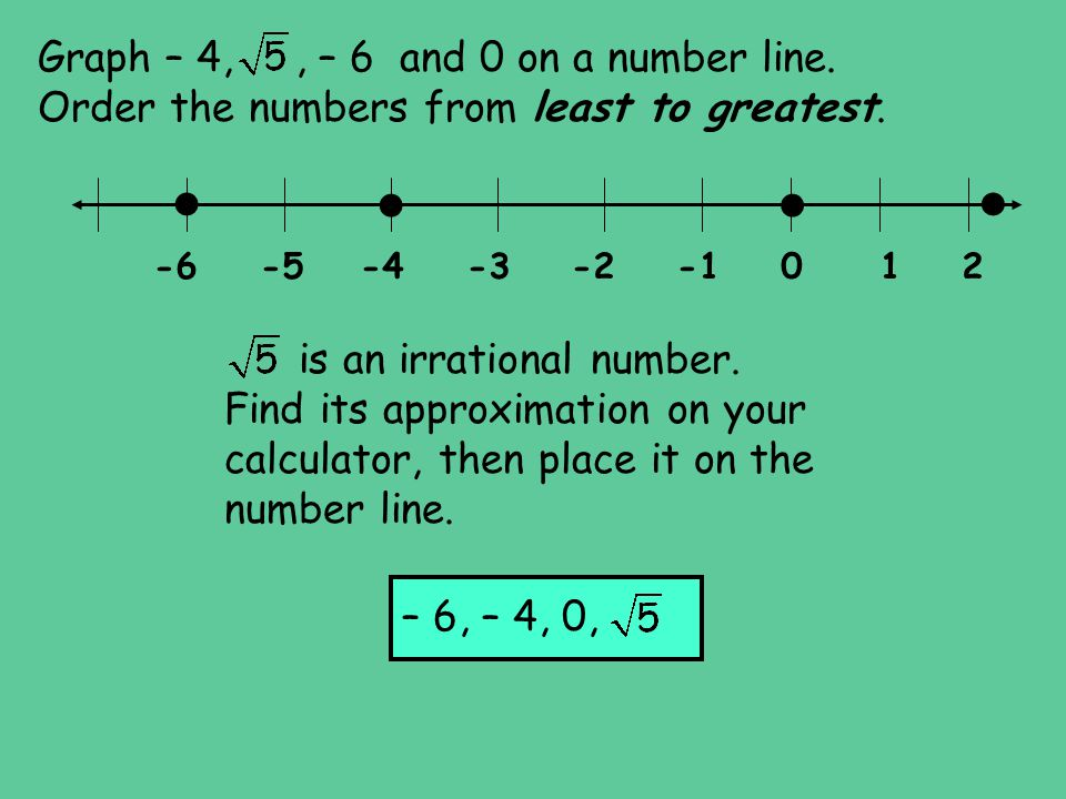 Graph – 4, , – 6 and 0 on a number line