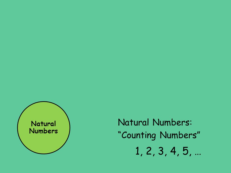 Natural Numbers Natural Numbers: Counting Numbers 1, 2, 3, 4, 5, …