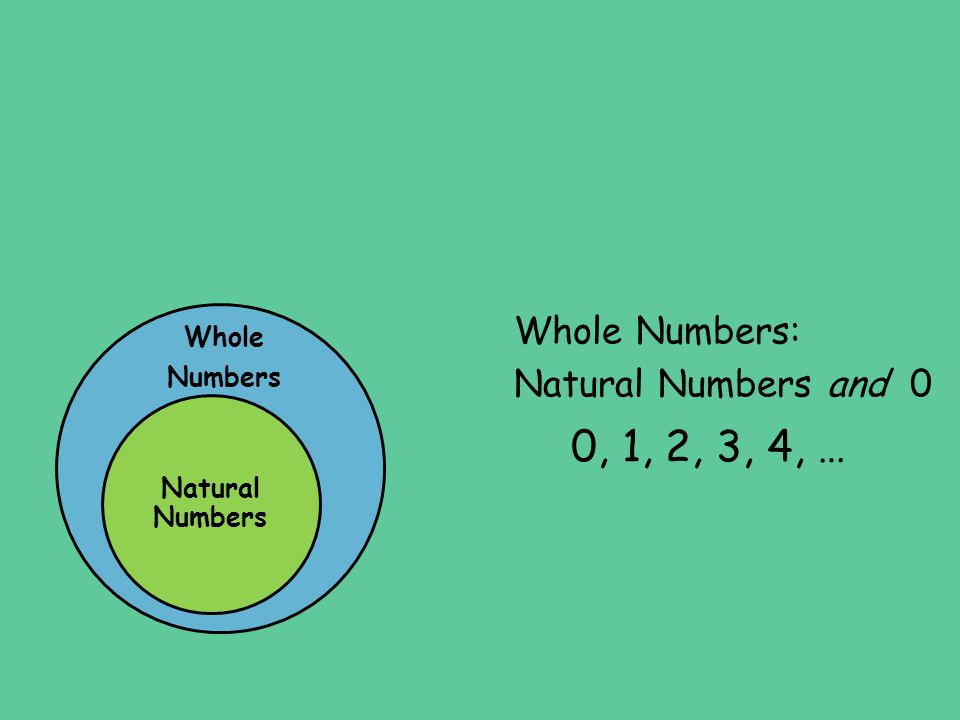 0, 1, 2, 3, 4, … Whole Numbers: Natural Numbers and 0 Whole Numbers