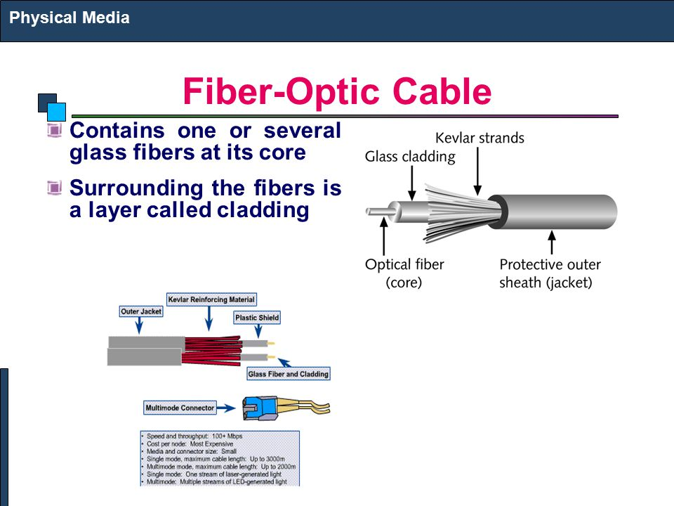 Fiber-Optic Cable Contains one or several glass fibers at its core