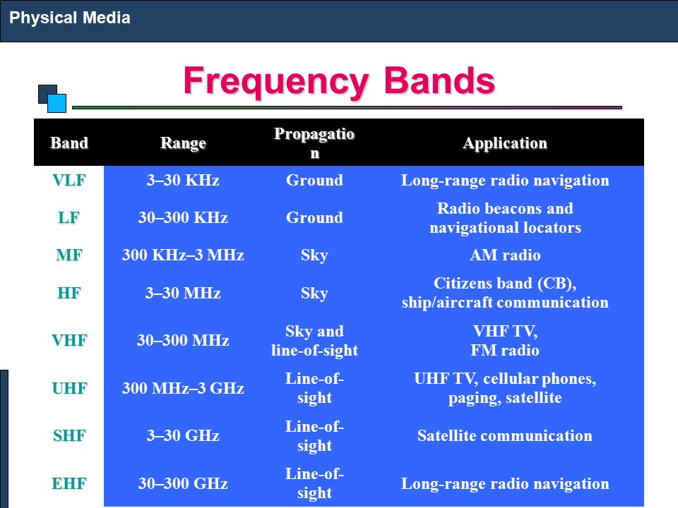 Frequency Bands Physical Media Band Range Propagatio n Application VLF