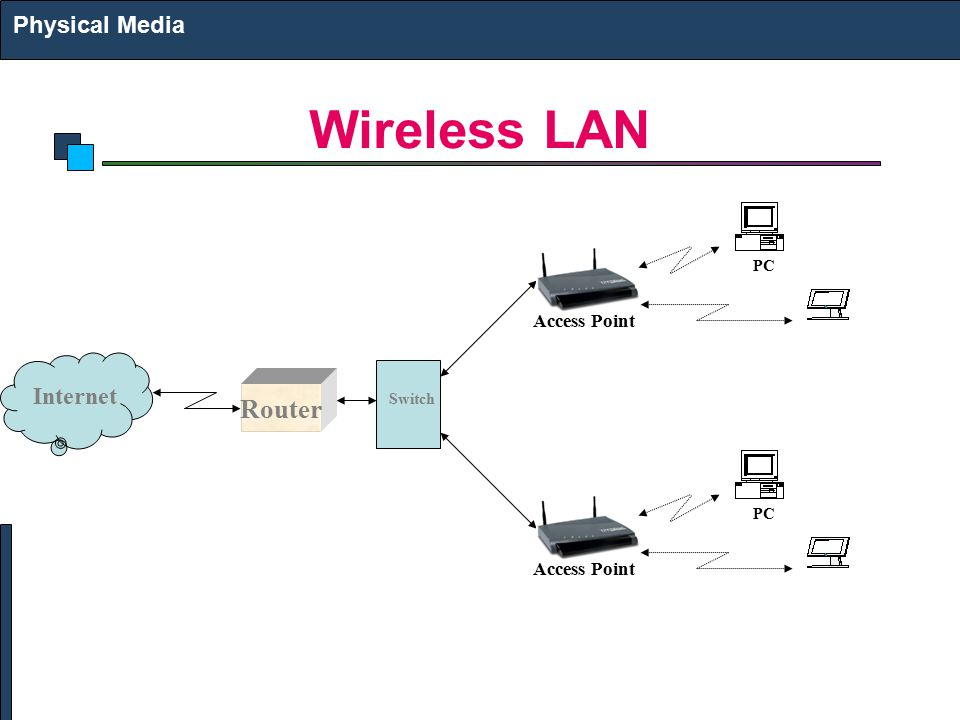 Wireless LAN Router Physical Media Internet Access Point Access Point