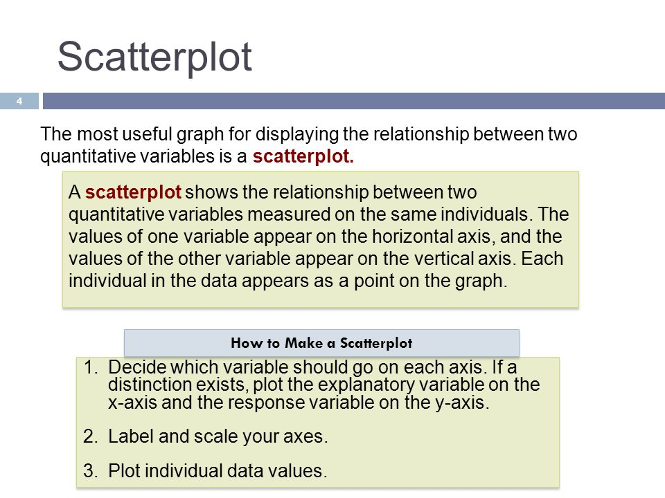 How to Make a Scatterplot