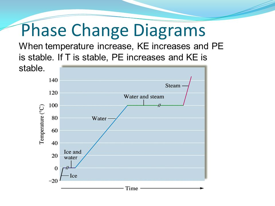 Pe And Ke Phase Change Diagram Electrical Work Wiring Diagram