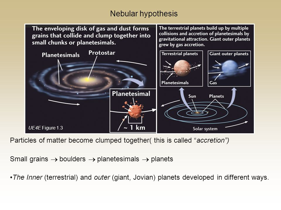 Nebular hypothesis UE4E Figure 1.3. Particles of matter become clumped together( this is called accretion )