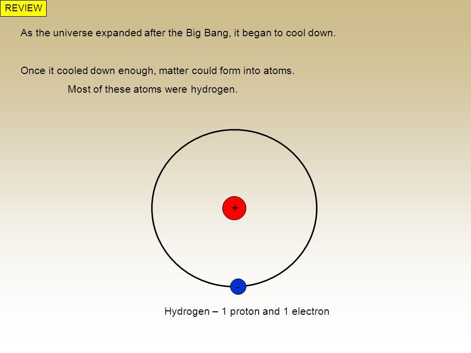 REVIEW As the universe expanded after the Big Bang, it began to cool down. Once it cooled down enough, matter could form into atoms.