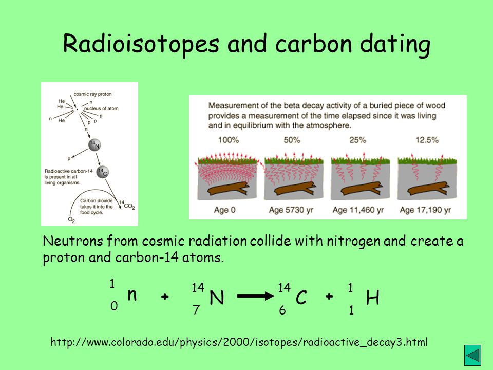 about carbon dating method and radioactive isotopes list