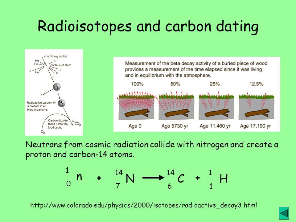 Radiocarbon dating  Wikipedia
