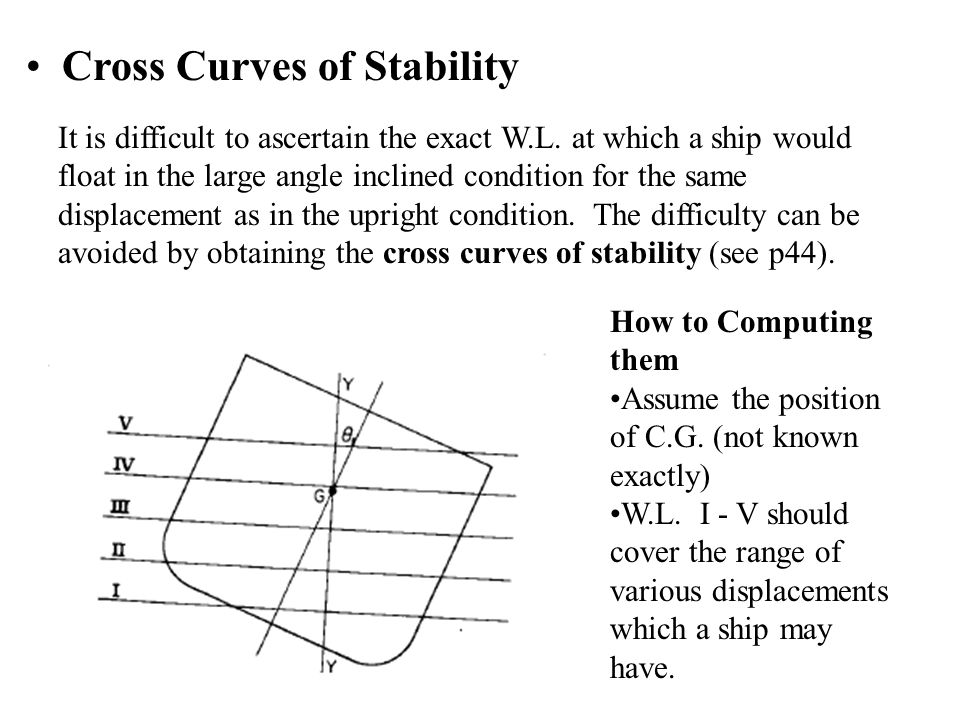 4 9 Stability at Large Angles of Inclination - ppt video