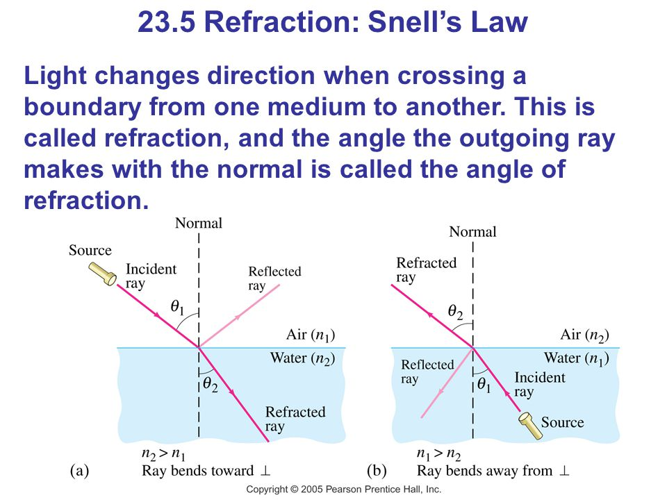 23.5 Refraction: Snell's Law
