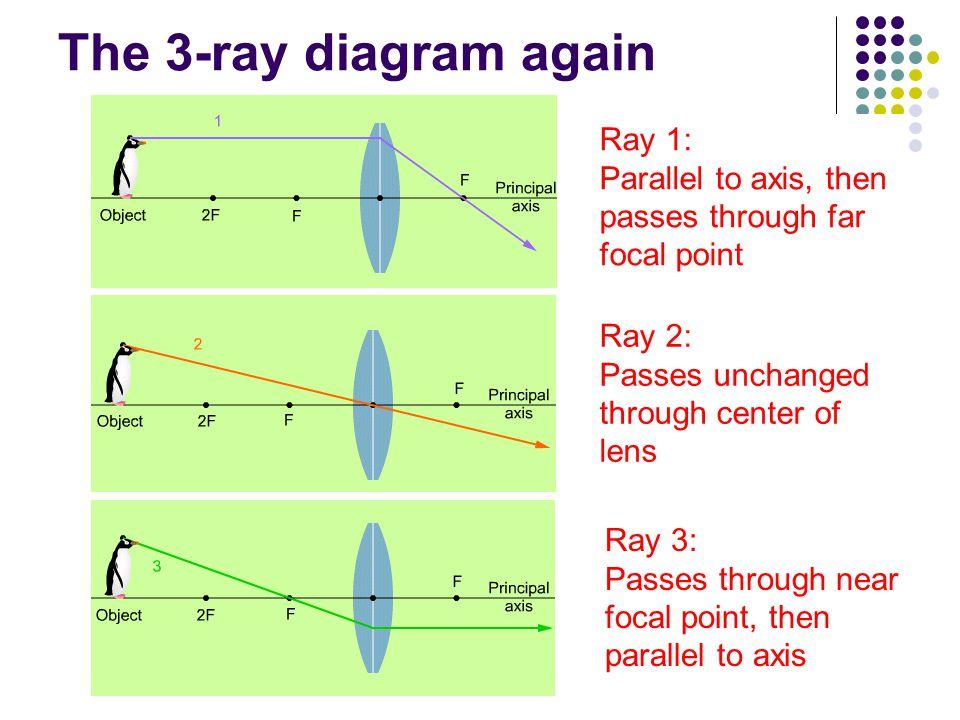 Image Formation 2 Thin Lens Multi Lensmirror System Ppt Video