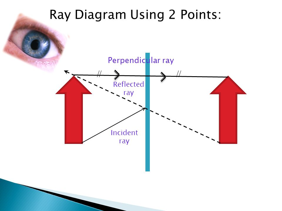 Ray Diagram Using 2 Points: