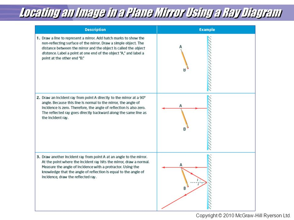 On Plane Mirrors Ray Diagram Example Trusted Wiring Diagram