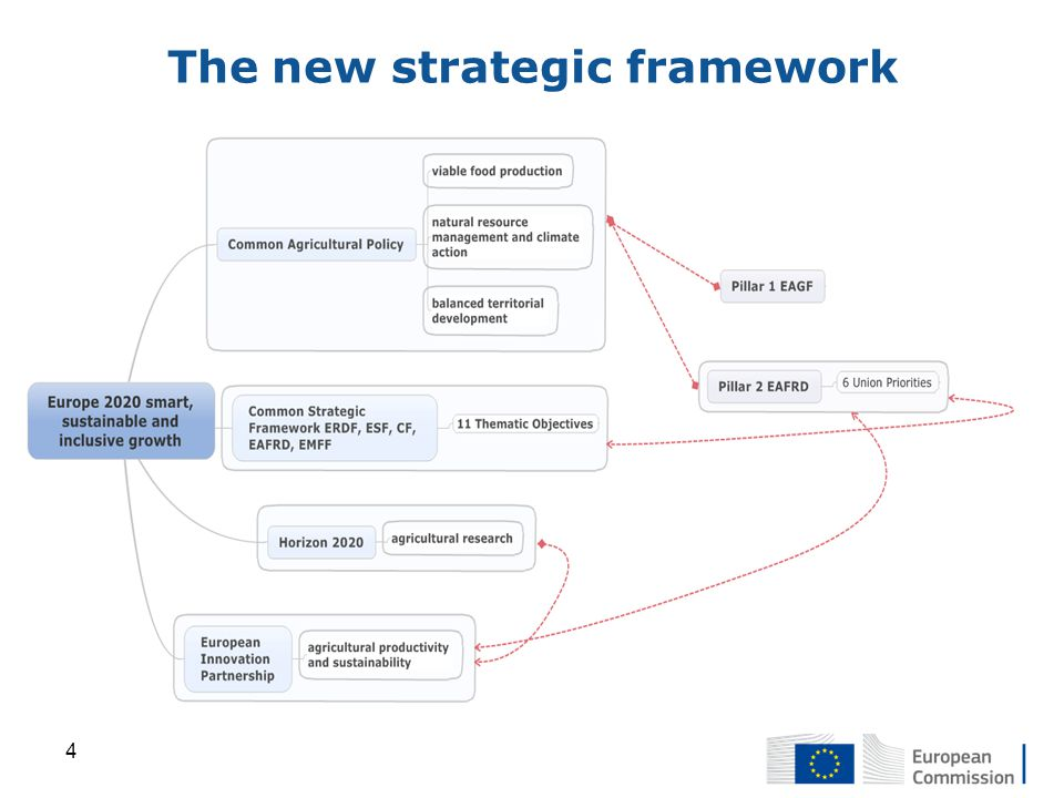 The new strategic framework