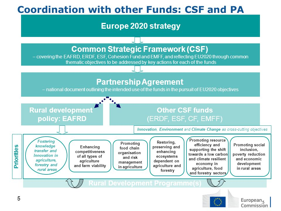 Coordination with other Funds: CSF and PA