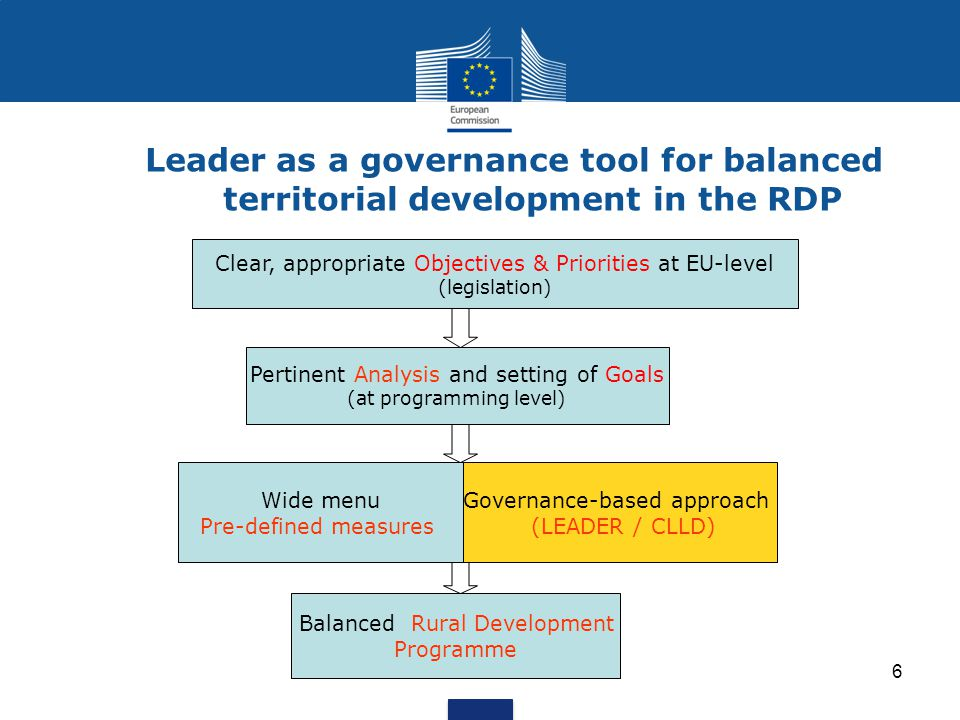 Leader as a governance tool for balanced territorial development in the RDP
