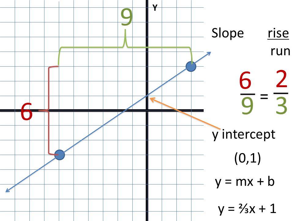 Slope Intercept Form Of An Equation Ppt Download