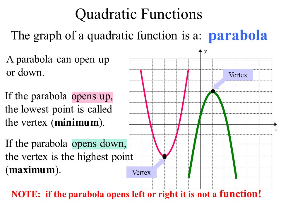 Quadratic Functions parabola The graph of a quadratic function is a: