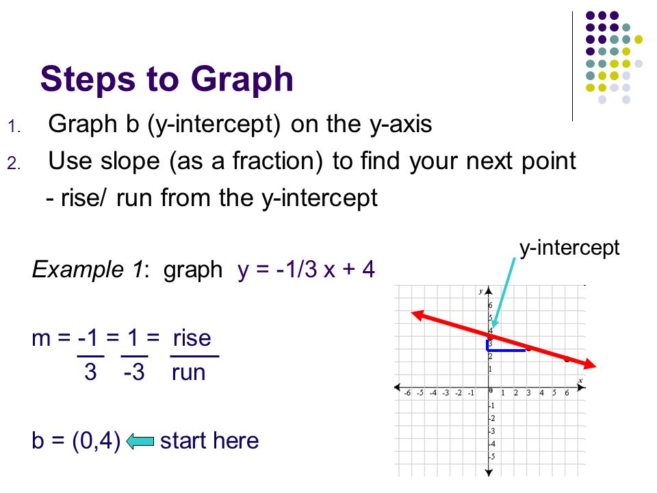Steps to Graph Graph b (y-intercept) on the y-axis