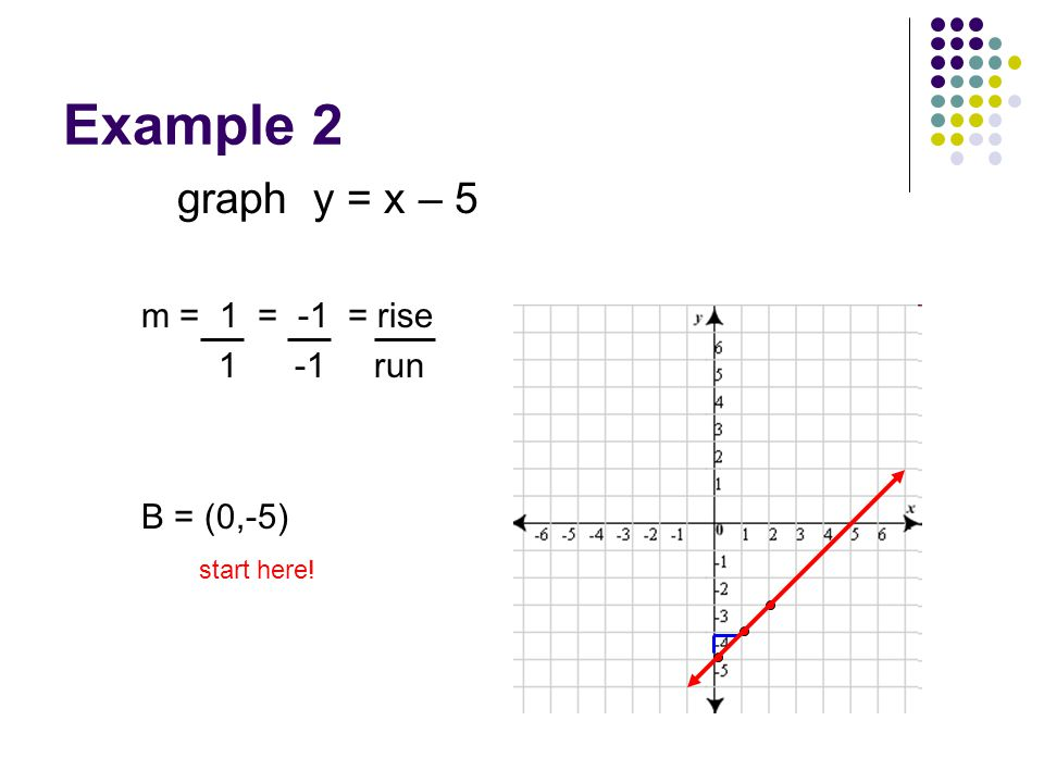 Example 2 graph y = x – 5 m = 1 = -1 = rise 1 -1 run B = (0,-5)