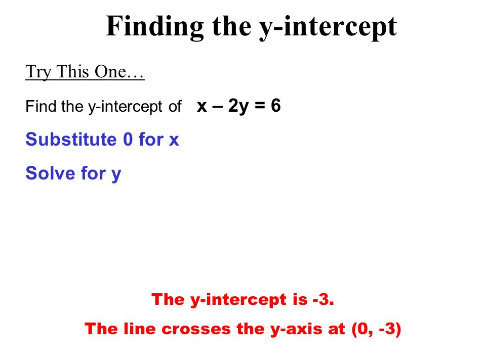 Finding the y-intercept