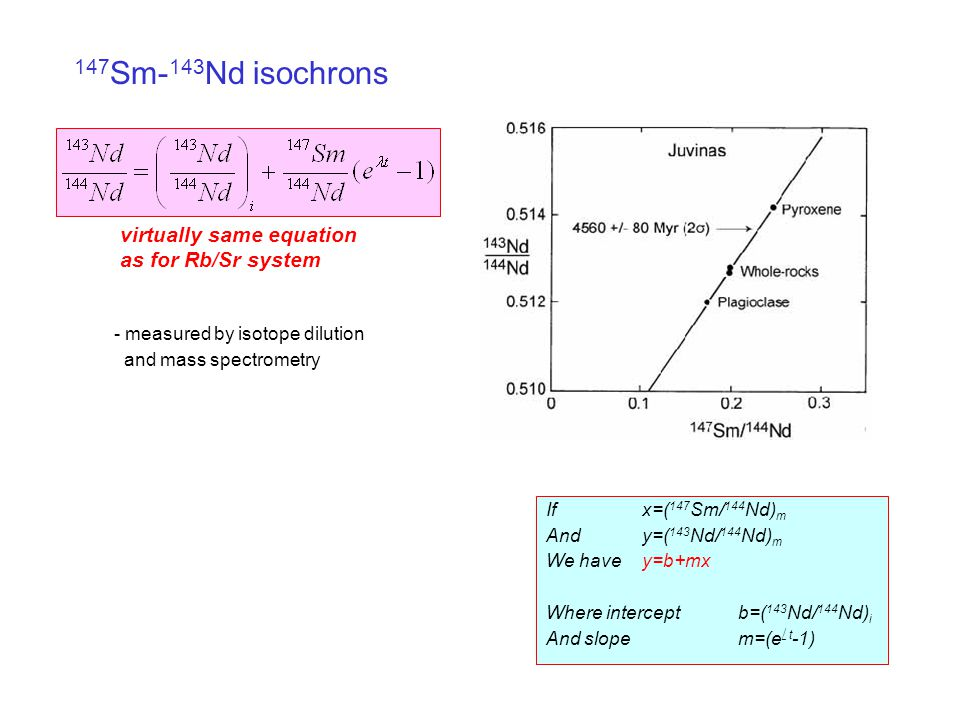 Calculating Rb-Sr Isochrons - Teaching Examples