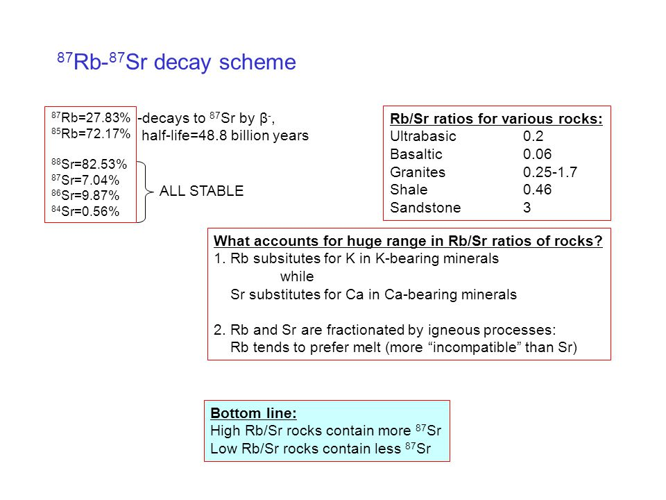 Rb sr dating equation for slope