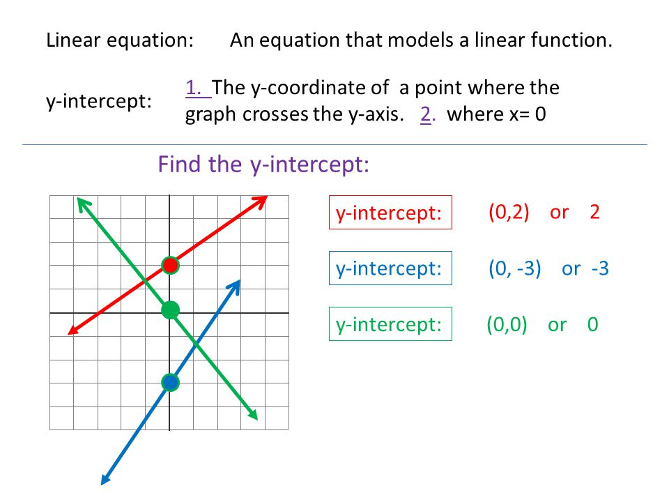 Find the y-intercept: Linear equation: