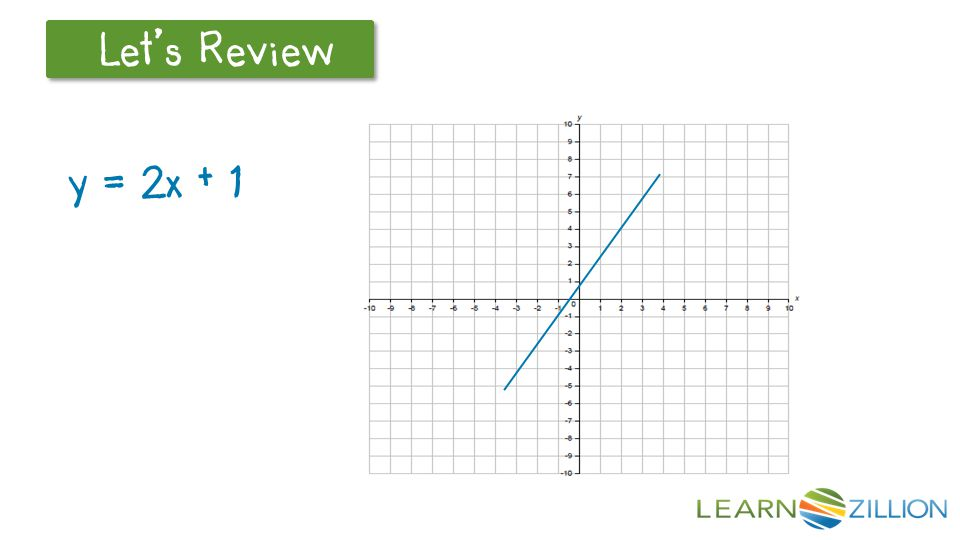 for ex le could you tell that the equations y 2x 1 and y 2x 7 Y 3X to graph the linear equation y 2x 1 determine the slope and y