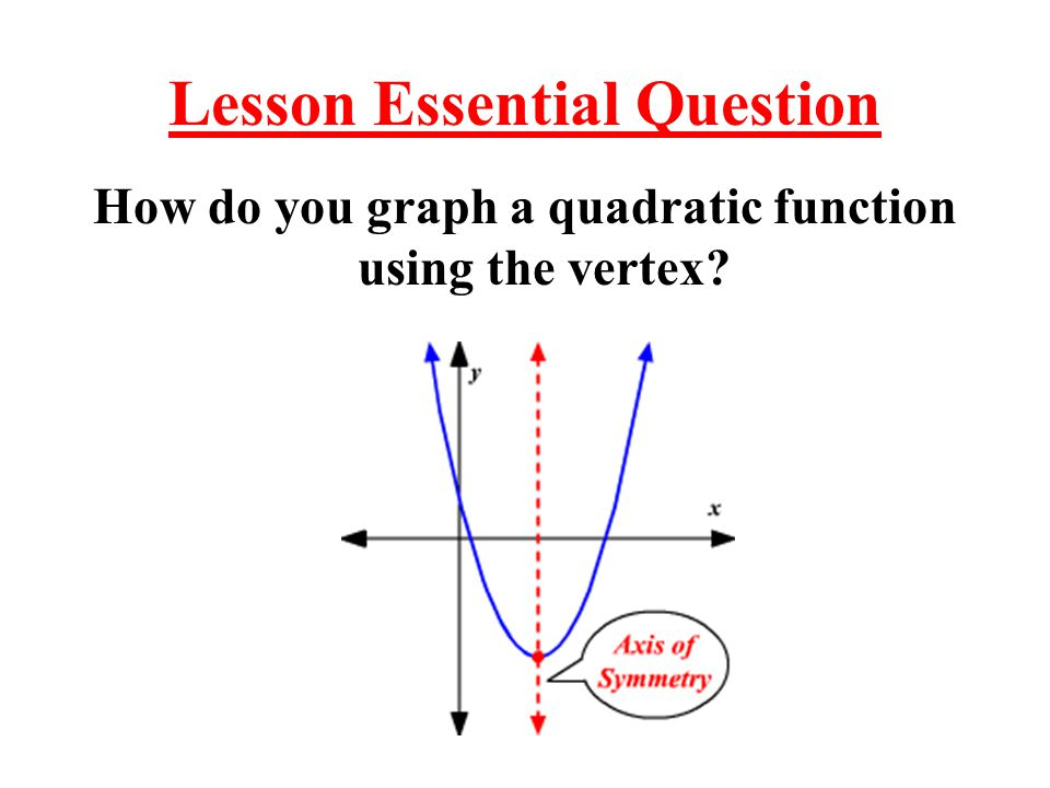 Lesson Essential Question