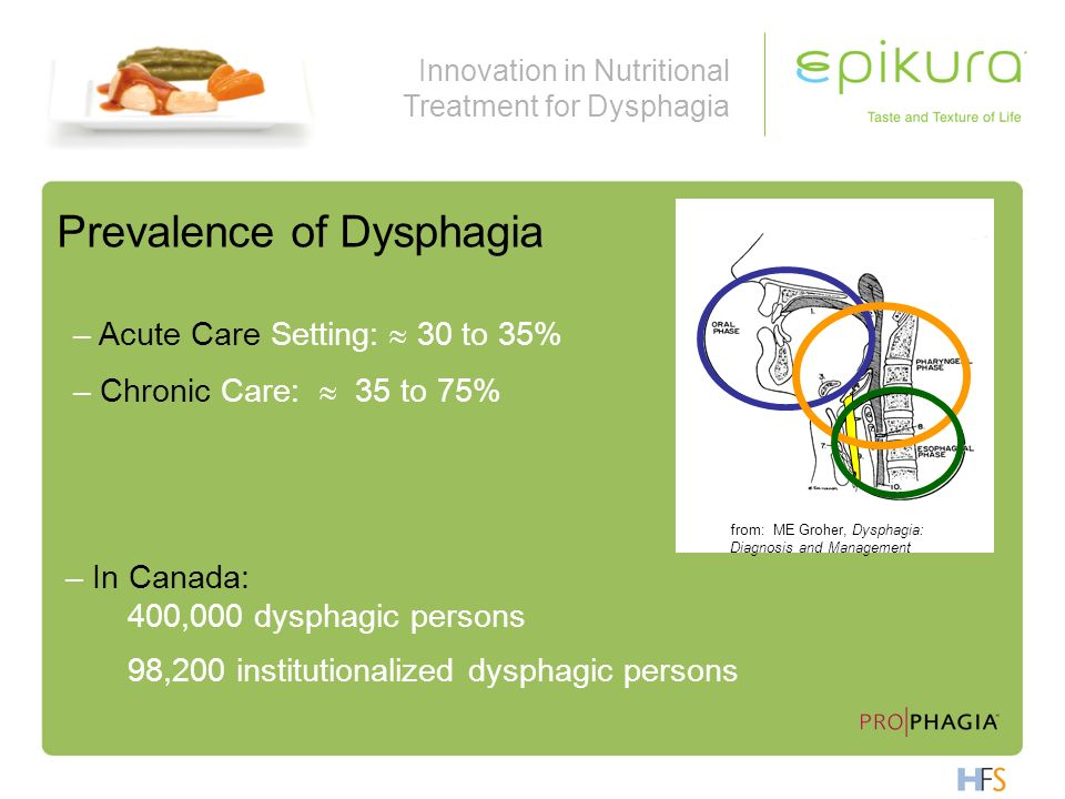 Prevalence of Dysphagia