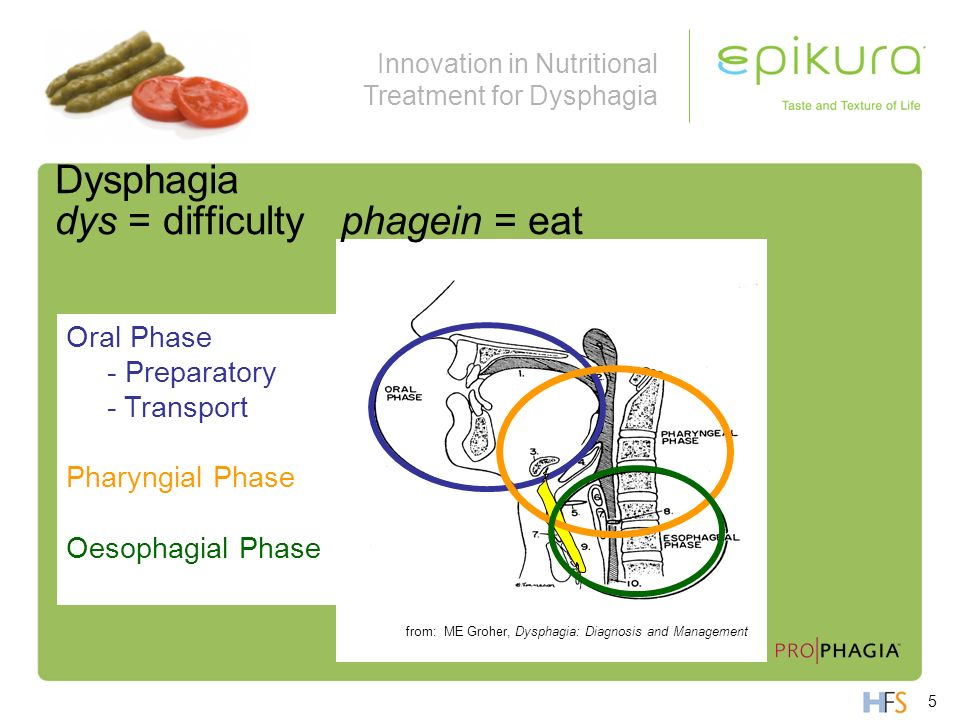 Dysphagia dys = difficulty phagein = eat