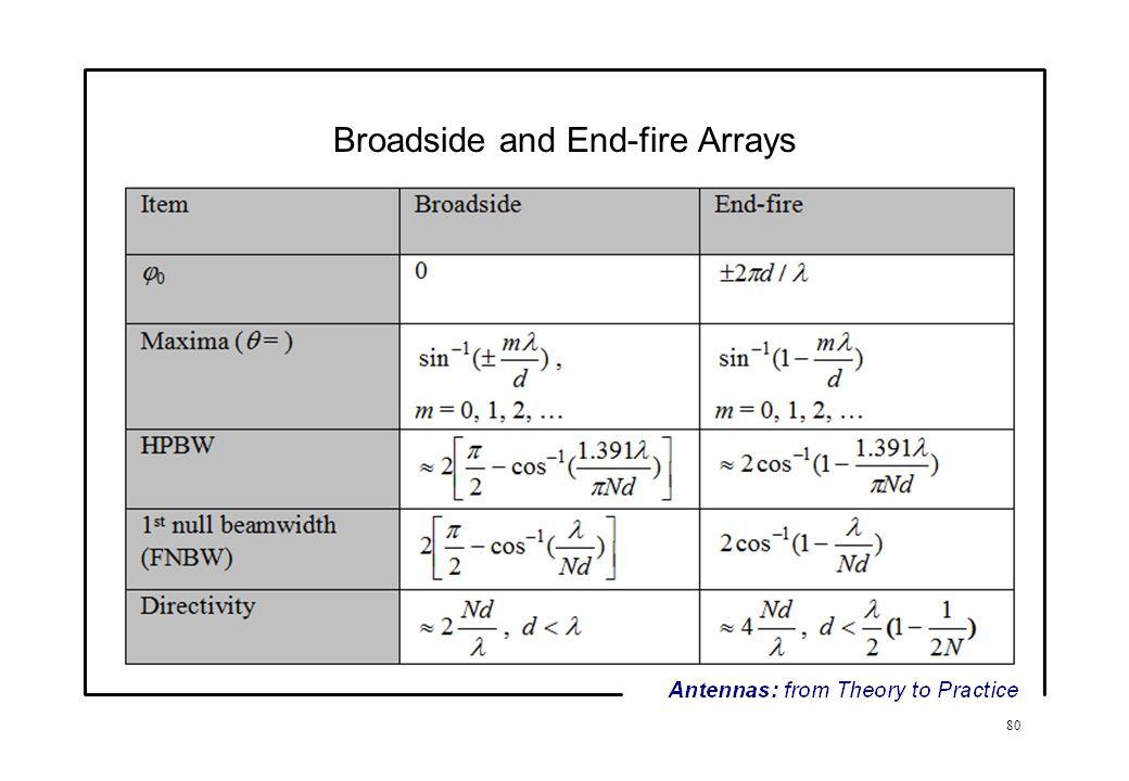 Antennas: from Theory to Practice 5  Popular Antennas - ppt