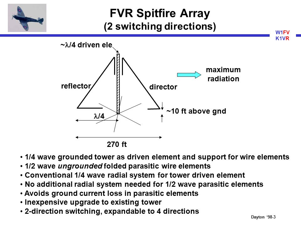 """The FVR Spitfire Array (A """"poor man's 4-square"""" for Top Band"""