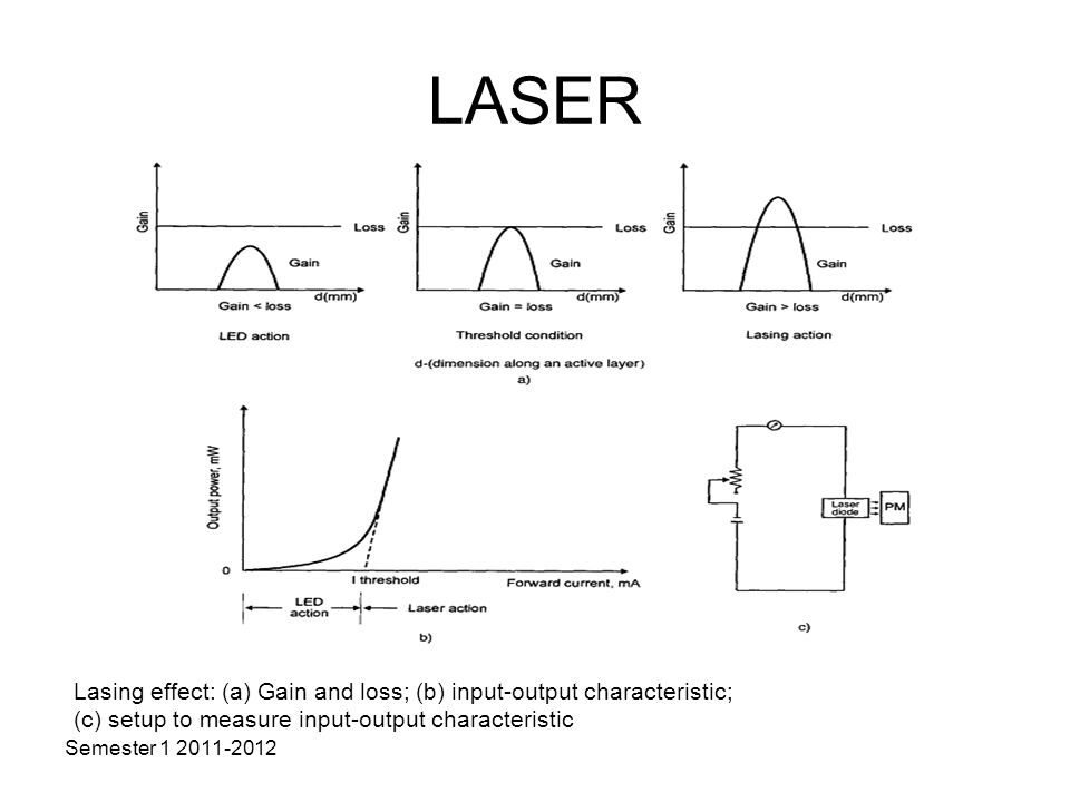 LASER Lasing effect: (a) Gain and loss; (b) input-output characteristic; (c) setup to measure input-output characteristic.