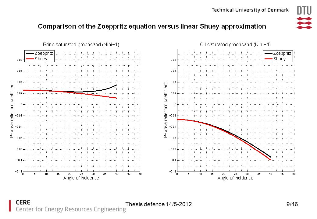 The reflectivity is calculated by the exact derivation of the Zoeppritz equation and by the linear two-term Shuey approximation