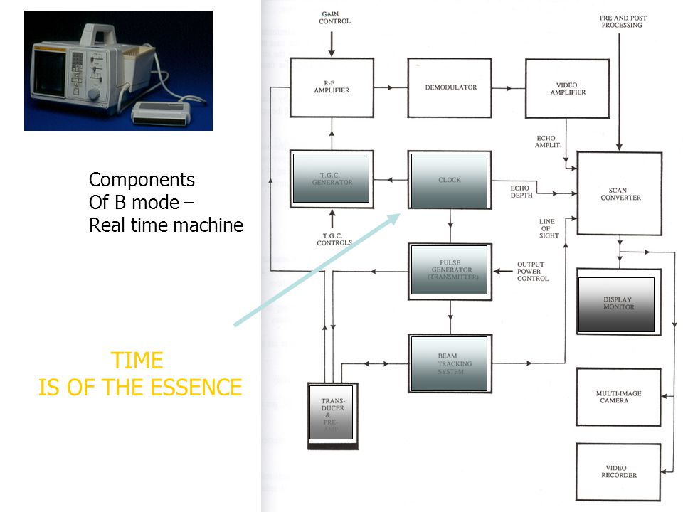 Components Of B mode – Real time machine TIME IS OF THE ESSENCE