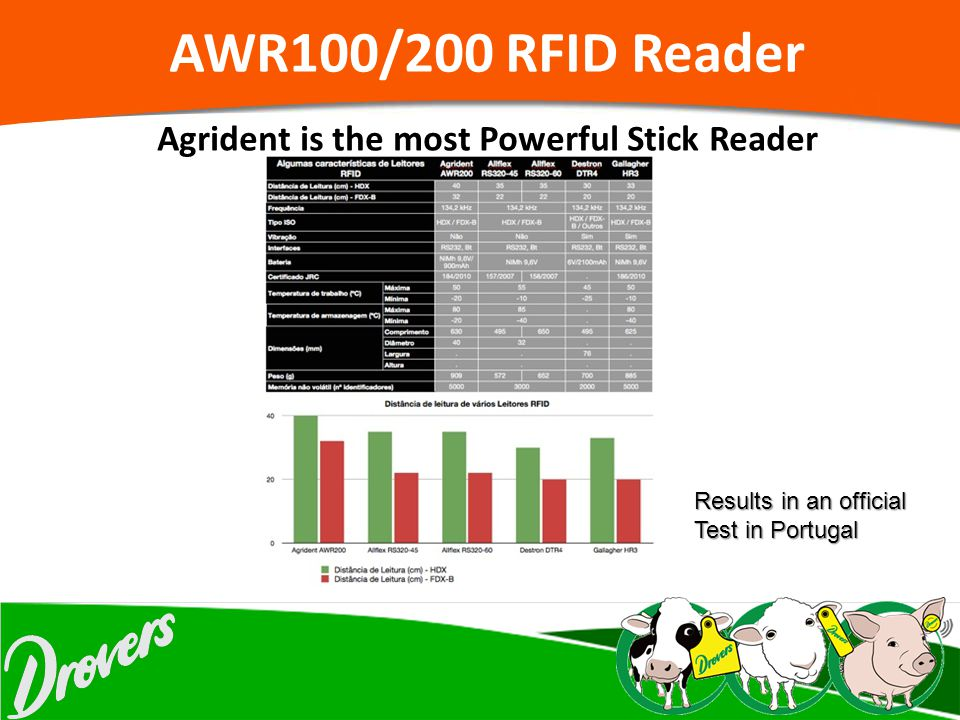 AWR100/200 RFID Reader Agrident is the most Powerful Stick Reader