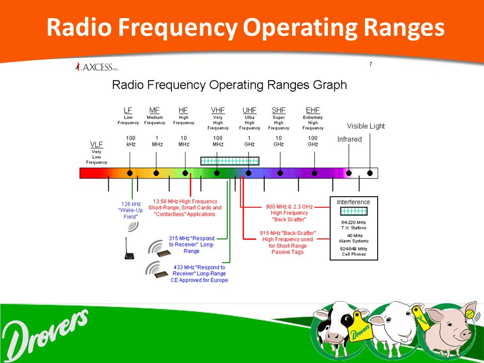 Radio Frequency Operating Ranges