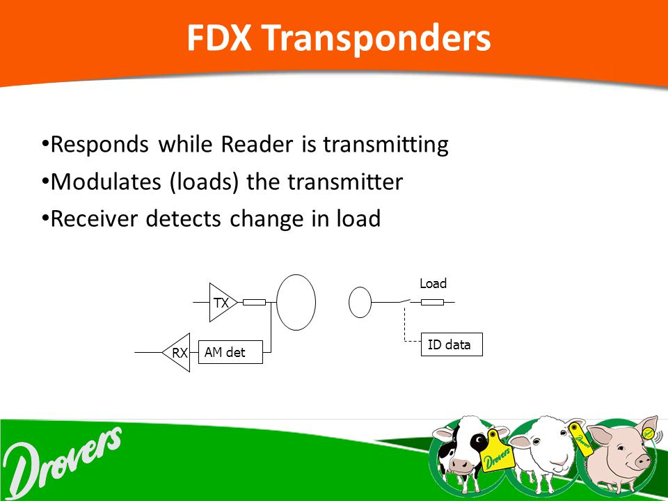 FDX Transponders Responds while Reader is transmitting