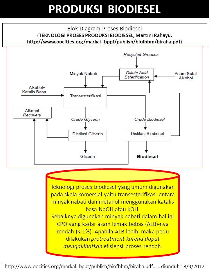Dikoleksi oleh smnodlppsub ppt download blok diagram proses biodiesel ccuart Image collections
