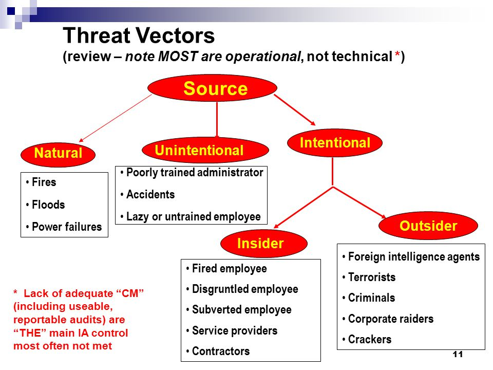 Threat Vectors (review – note MOST are operational, not technical *)