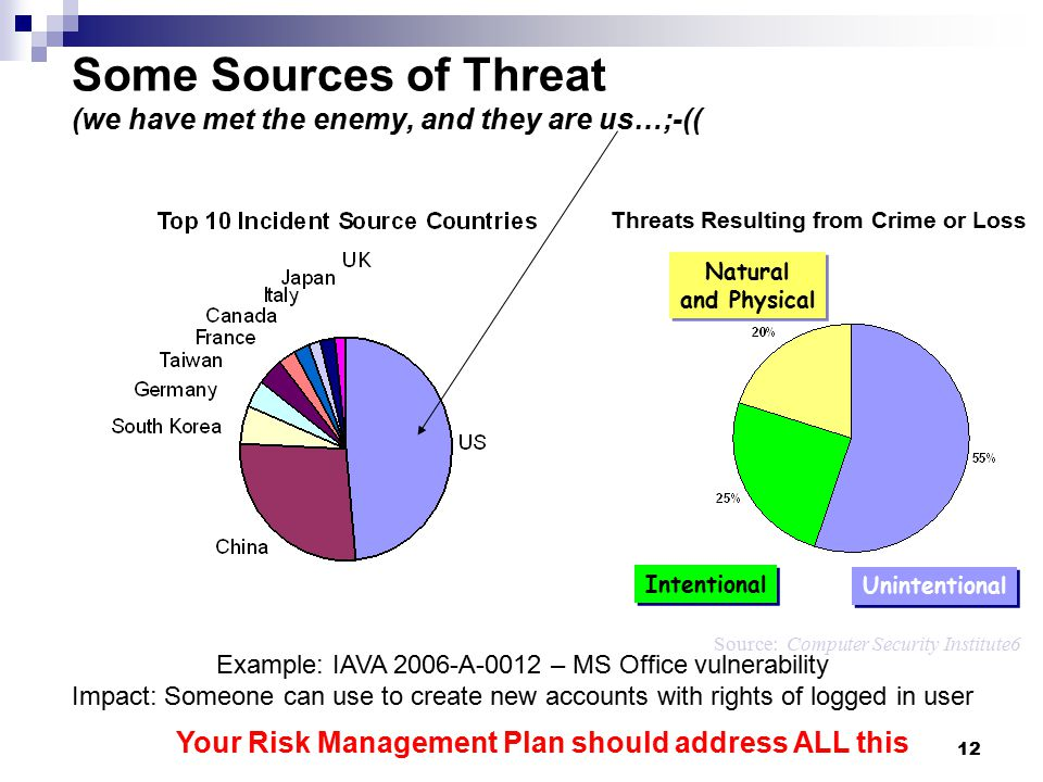 Some Sources of Threat (we have met the enemy, and they are us…;-((